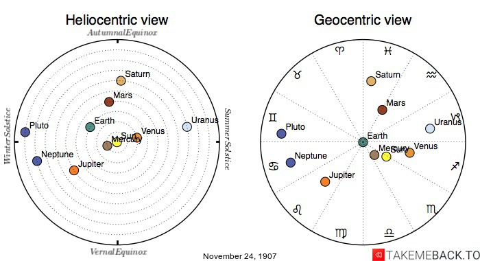 Planetary positions on November 24th, 1907 - Heliocentric and Geocentric views