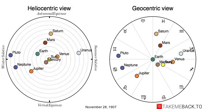 Planetary positions on November 28th, 1907 - Heliocentric and Geocentric views