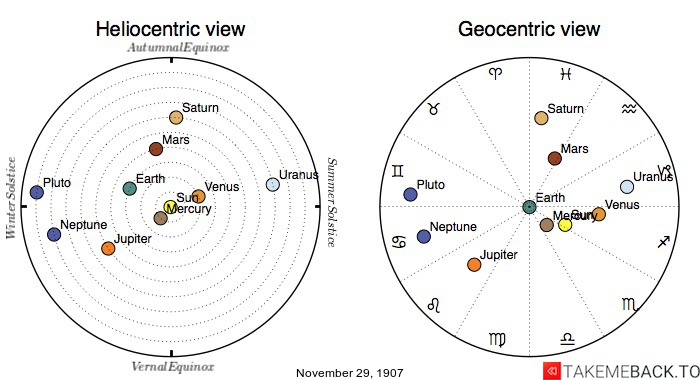Planetary positions on November 29th, 1907 - Heliocentric and Geocentric views