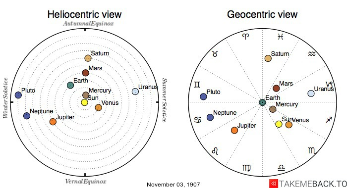 Planetary positions on November 3rd, 1907 - Heliocentric and Geocentric views