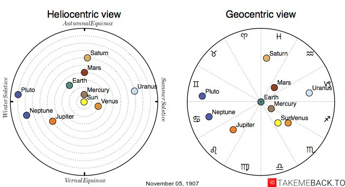 Planetary positions on November 5th, 1907 - Heliocentric and Geocentric views