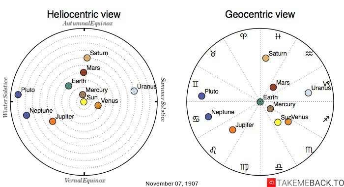Planetary positions on November 7th, 1907 - Heliocentric and Geocentric views