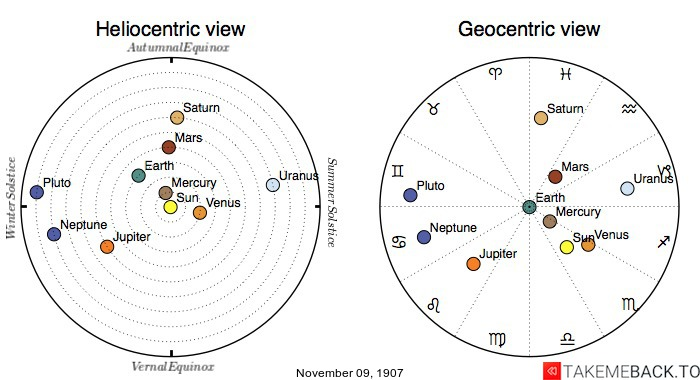 Planetary positions on November 09, 1907 - Heliocentric and Geocentric views