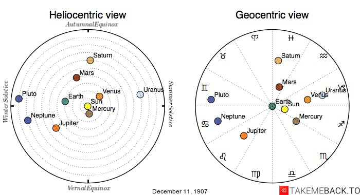 Planetary positions on December 11th, 1907 - Heliocentric and Geocentric views