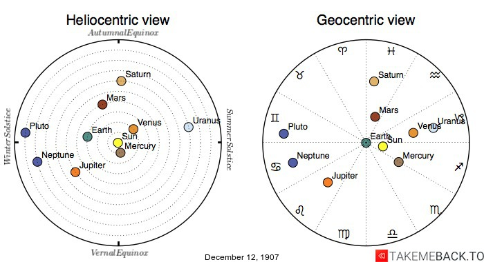 Planetary positions on December 12, 1907 - Heliocentric and Geocentric views