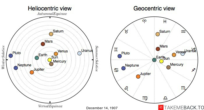 Planetary positions on December 14th, 1907 - Heliocentric and Geocentric views