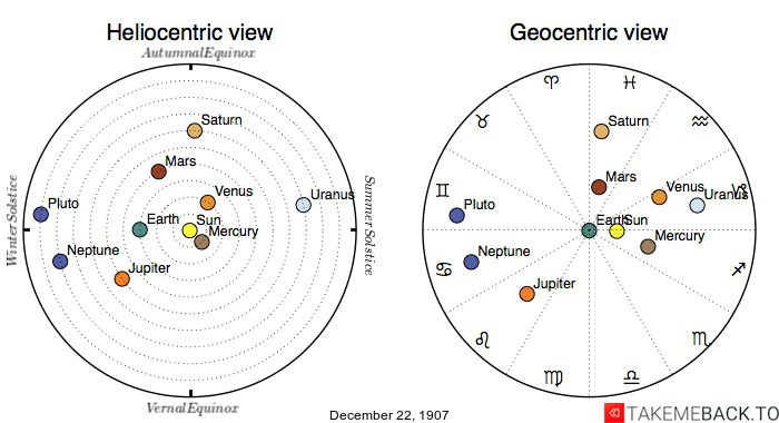 Planetary positions on December 22nd, 1907 - Heliocentric and Geocentric views