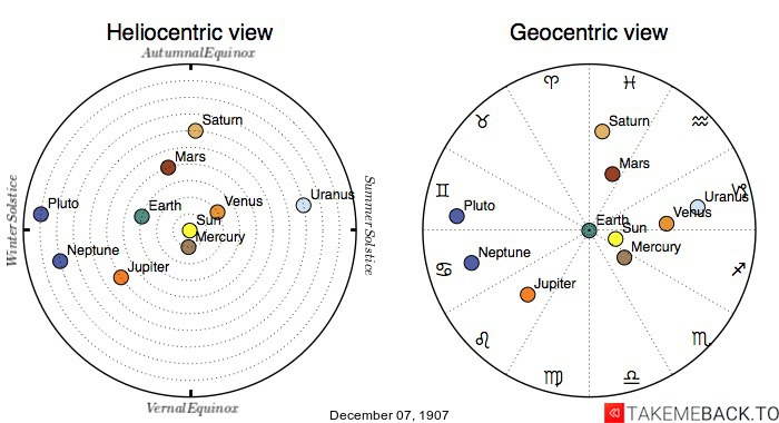 Planetary positions on December 07, 1907 - Heliocentric and Geocentric views