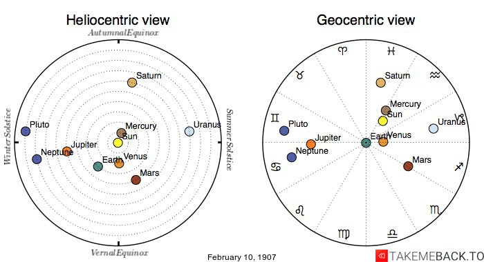 Planetary positions on February 10th, 1907 - Heliocentric and Geocentric views