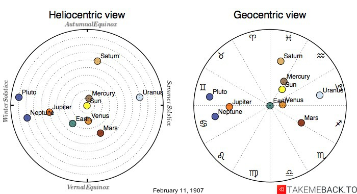 Planetary positions on February 11th, 1907 - Heliocentric and Geocentric views
