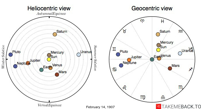 Planetary positions on February 14th, 1907 - Heliocentric and Geocentric views