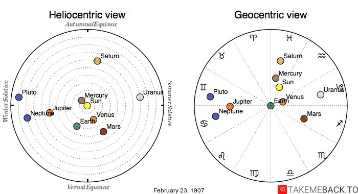 Planetary positions on February 23rd, 1907 - Heliocentric and Geocentric views