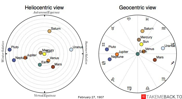 Planetary positions on February 27th, 1907 - Heliocentric and Geocentric views