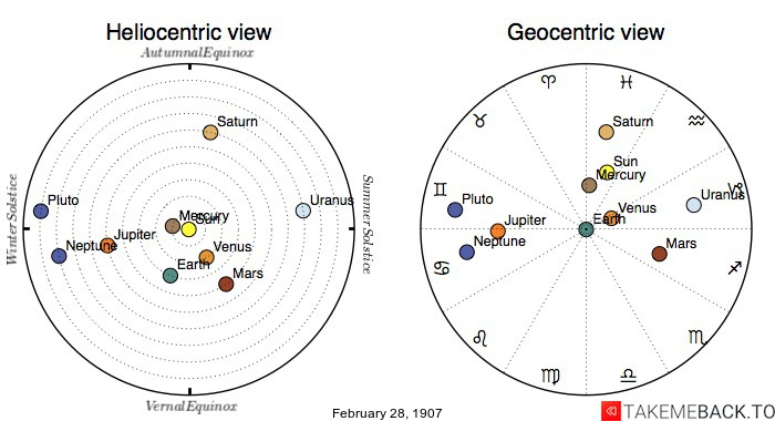 Planetary positions on February 28th, 1907 - Heliocentric and Geocentric views