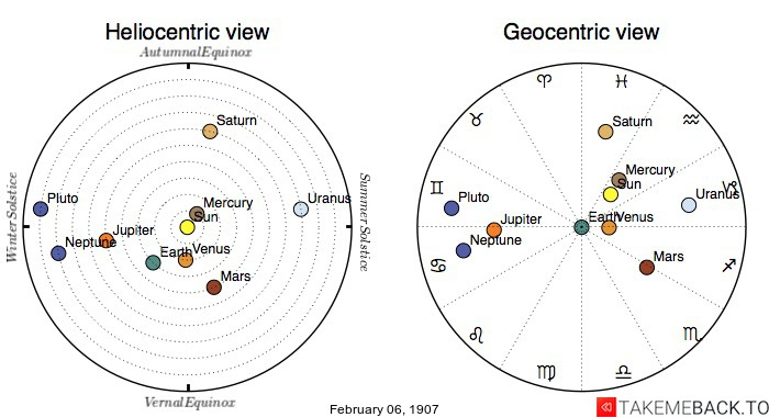Planetary positions on February 06, 1907 - Heliocentric and Geocentric views