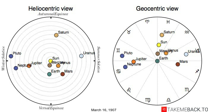 Planetary positions on March 16th, 1907 - Heliocentric and Geocentric views
