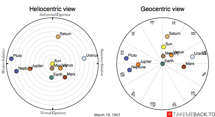 Planetary positions on March 18th, 1907 - Heliocentric and Geocentric views