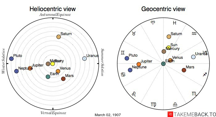 Planetary positions on March 2nd, 1907 - Heliocentric and Geocentric views