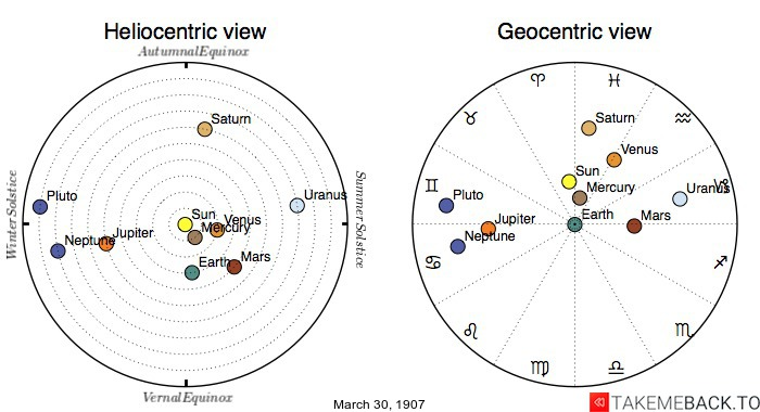 Planetary positions on March 30, 1907 - Heliocentric and Geocentric views