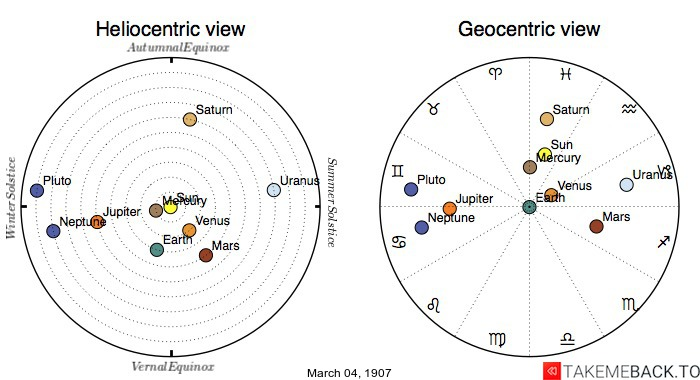 Planetary positions on March 04, 1907 - Heliocentric and Geocentric views