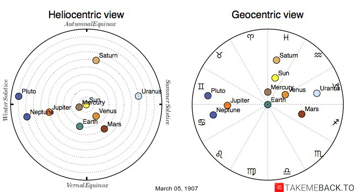 Planetary positions on March 05, 1907 - Heliocentric and Geocentric views