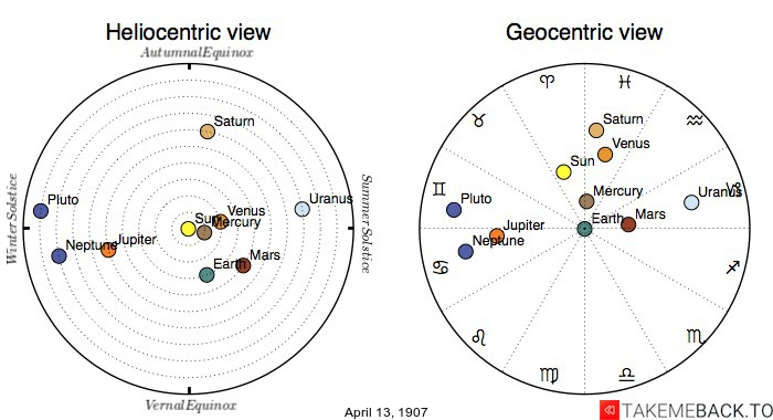 Planetary positions on April 13th, 1907 - Heliocentric and Geocentric views
