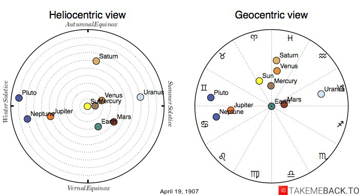 Planetary positions on April 19th, 1907 - Heliocentric and Geocentric views