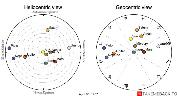Planetary positions on April 5th, 1907 - Heliocentric and Geocentric views