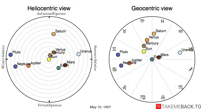 Planetary positions on May 10th, 1907 - Heliocentric and Geocentric views