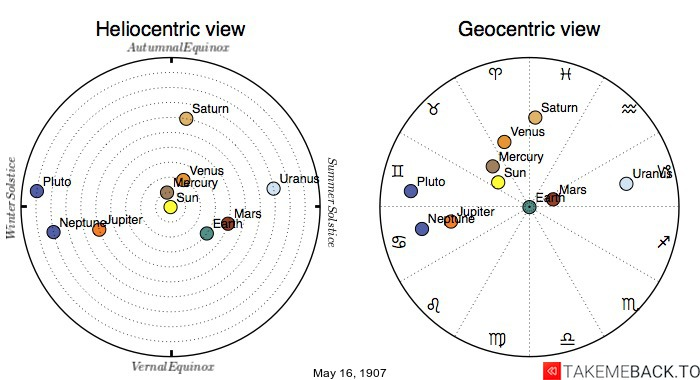 Planetary positions on May 16th, 1907 - Heliocentric and Geocentric views