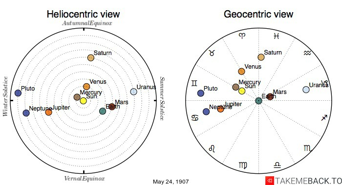 Planetary positions on May 24th, 1907 - Heliocentric and Geocentric views