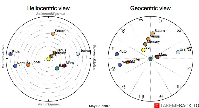 Planetary positions on May 03, 1907 - Heliocentric and Geocentric views