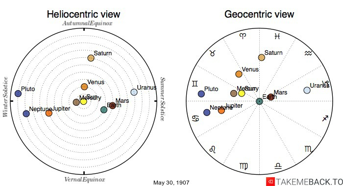 Planetary positions on May 30th, 1907 - Heliocentric and Geocentric views