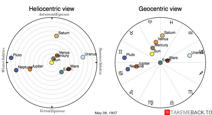 Planetary positions on May 8th, 1907 - Heliocentric and Geocentric views