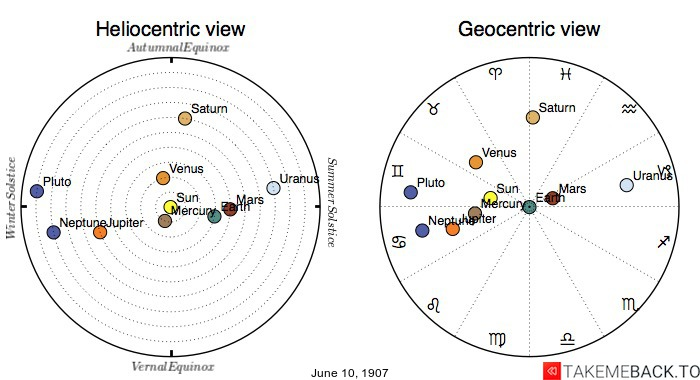 Planetary positions on June 10, 1907 - Heliocentric and Geocentric views