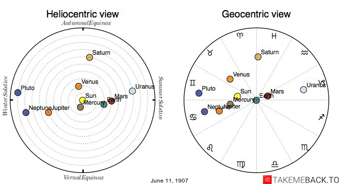 Planetary positions on June 11th, 1907 - Heliocentric and Geocentric views