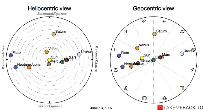 Planetary positions on June 13th, 1907 - Heliocentric and Geocentric views