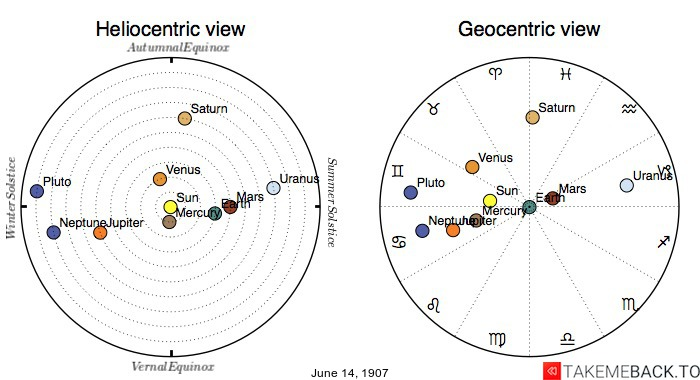 Planetary positions on June 14th, 1907 - Heliocentric and Geocentric views