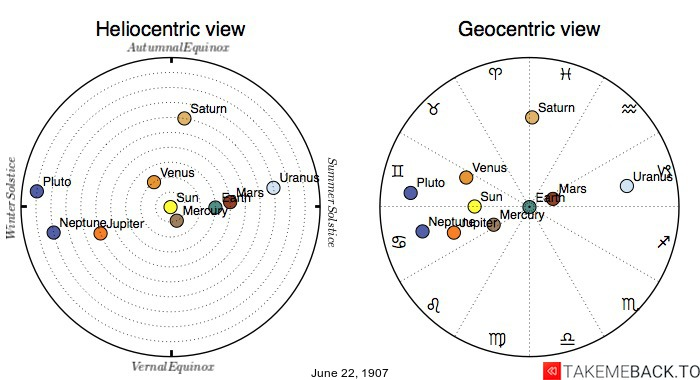 Planetary positions on June 22nd, 1907 - Heliocentric and Geocentric views