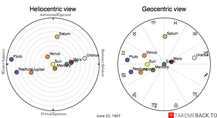 Planetary positions on June 23rd, 1907 - Heliocentric and Geocentric views