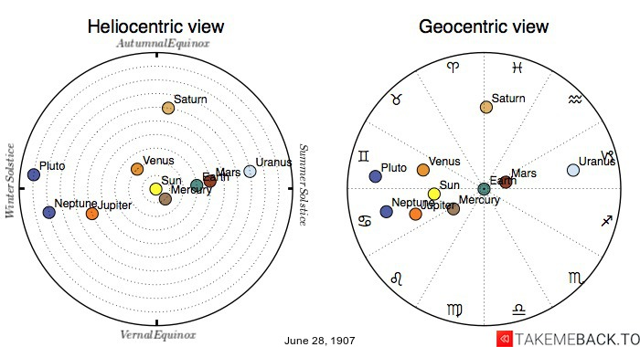 Planetary positions on June 28th, 1907 - Heliocentric and Geocentric views