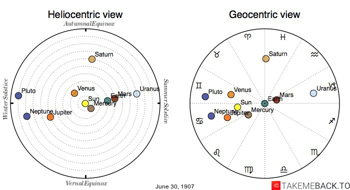 Planetary positions on June 30th, 1907 - Heliocentric and Geocentric views