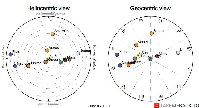 Planetary positions on June 06, 1907 - Heliocentric and Geocentric views