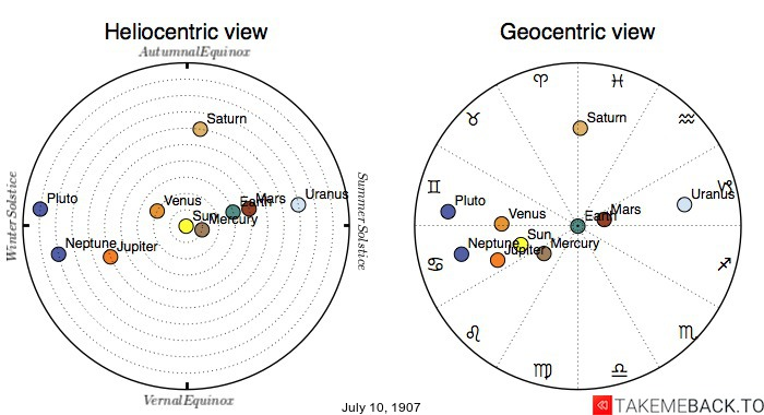Planetary positions on July 10th, 1907 - Heliocentric and Geocentric views