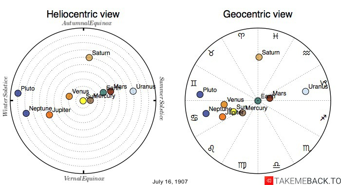 Planetary positions on July 16, 1907 - Heliocentric and Geocentric views