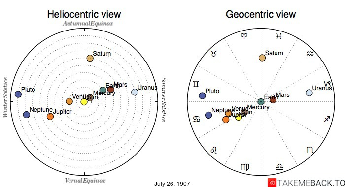 Planetary positions on July 26, 1907 - Heliocentric and Geocentric views