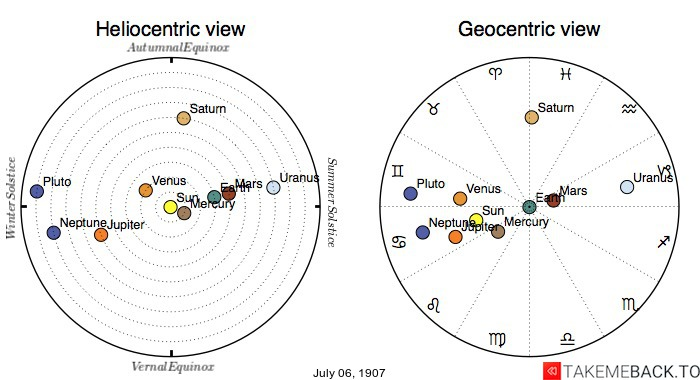 Planetary positions on July 6th, 1907 - Heliocentric and Geocentric views