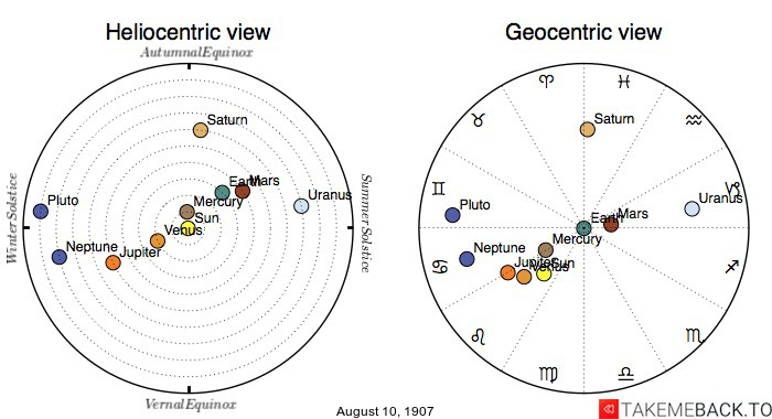 Planetary positions on August 10th, 1907 - Heliocentric and Geocentric views