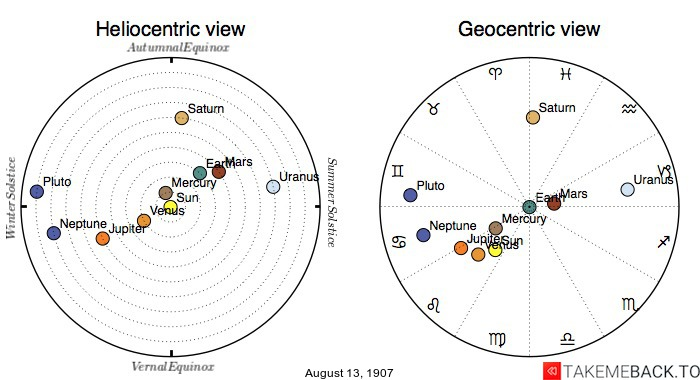 Planetary positions on August 13th, 1907 - Heliocentric and Geocentric views