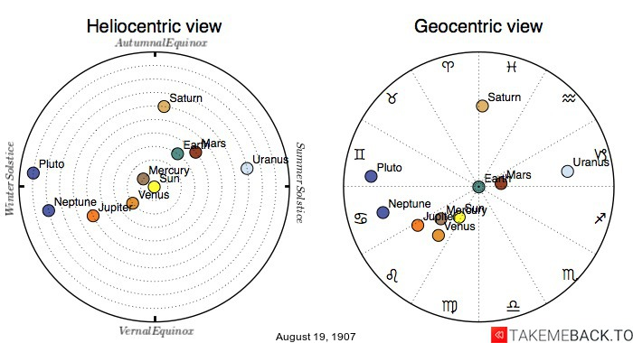 Planetary positions on August 19th, 1907 - Heliocentric and Geocentric views